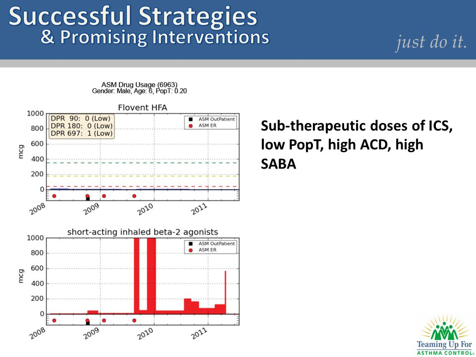 just do it. Sub-therapeutic doses of ICS, low PopT, high ACD, high SABA