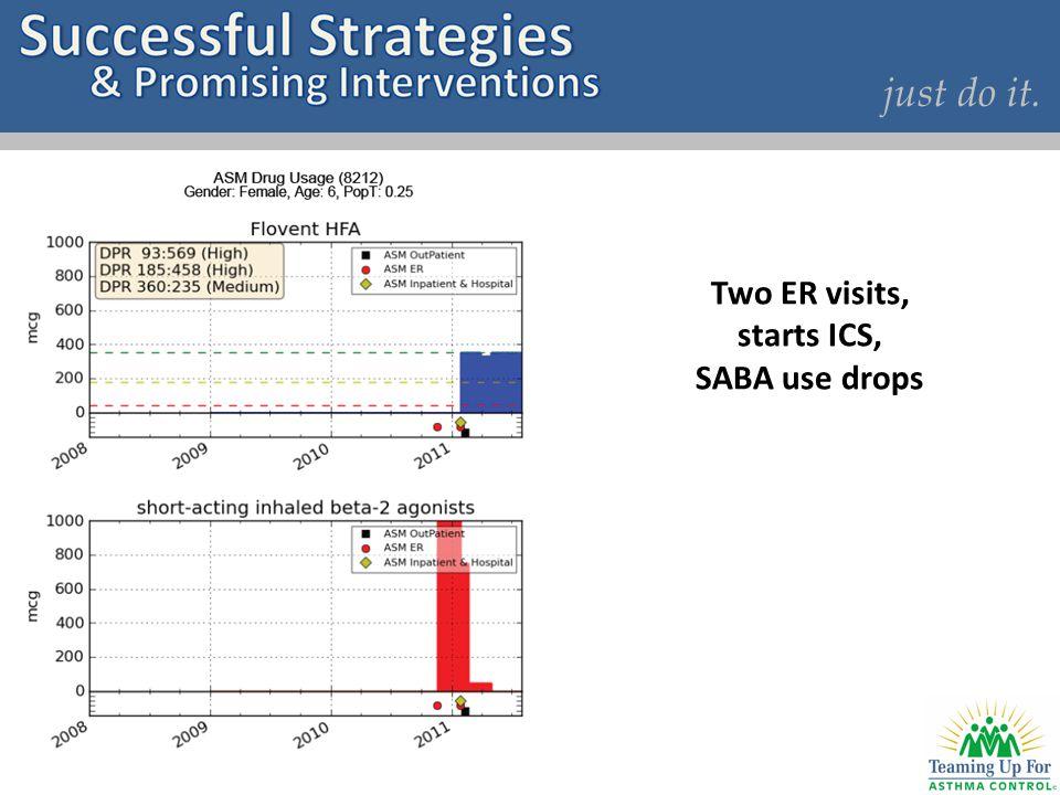 just do it. Two ER visits, starts ICS, SABA use drops