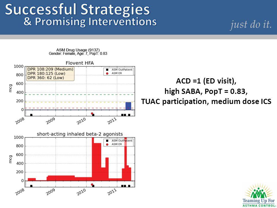 just do it. ACD =1 (ED visit), high SABA, PopT = 0.83, TUAC participation, medium dose ICS
