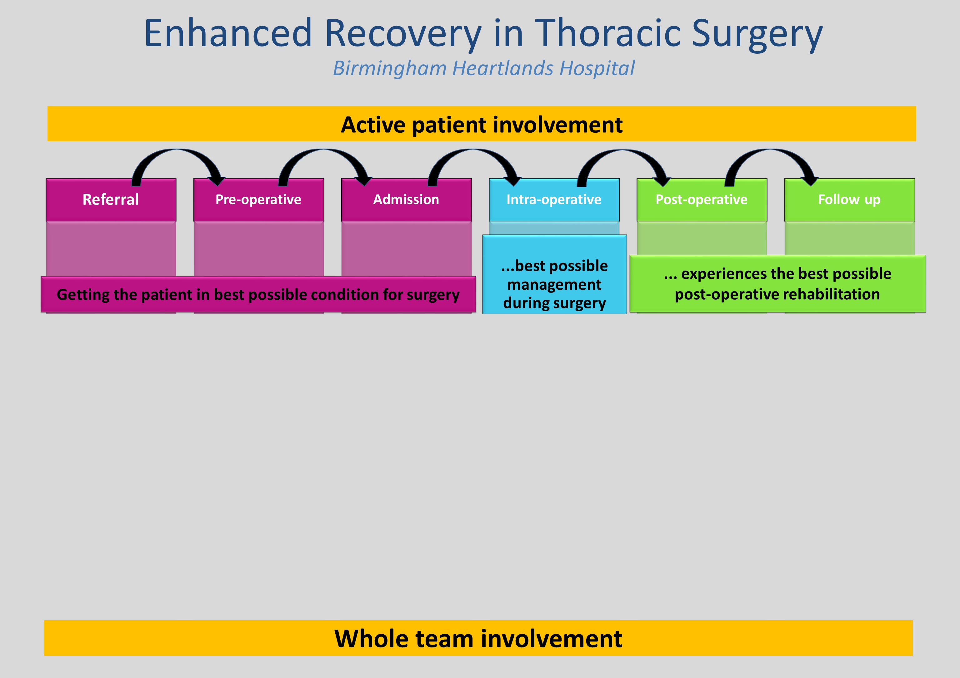 Enhanced Recovery in Thoracic Surgery Referral Managing pre- existing medical conditions Informed decision making Pre-operative Health & risk assessme