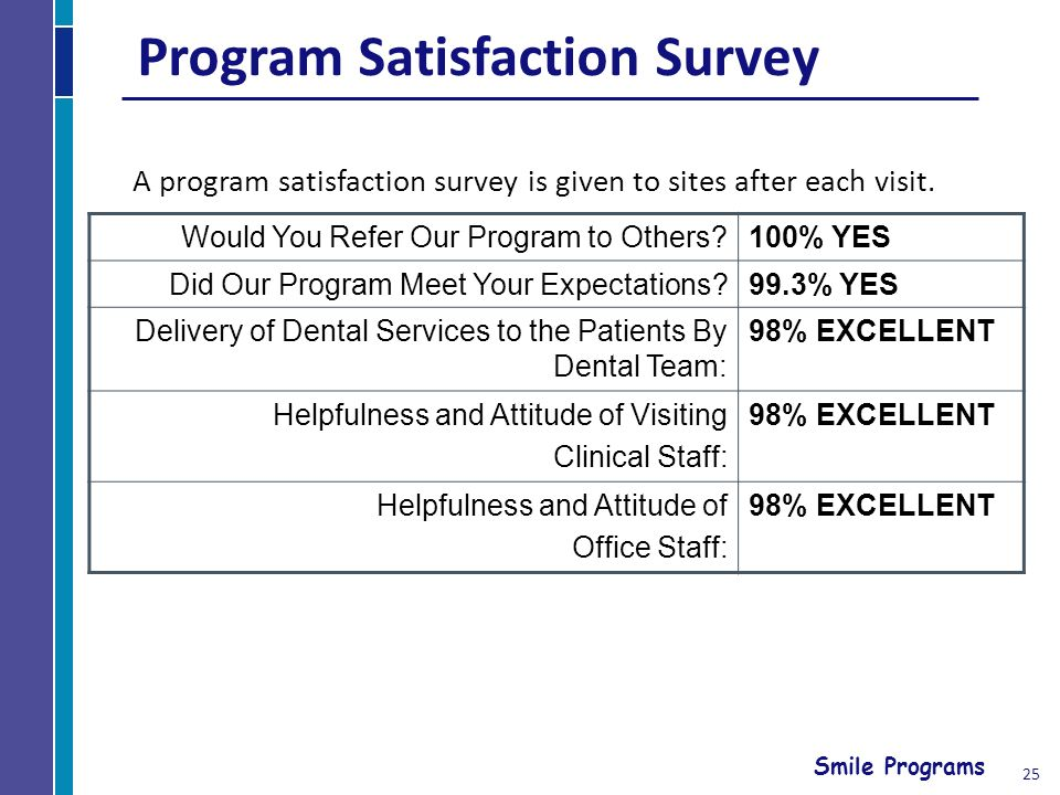 Smile Programs Program Satisfaction Survey Would You Refer Our Program to Others 100% YES Did Our Program Meet Your Expectations 99.3% YES Delivery of Dental Services to the Patients By Dental Team: 98% EXCELLENT Helpfulness and Attitude of Visiting Clinical Staff: 98% EXCELLENT Helpfulness and Attitude of Office Staff: 98% EXCELLENT A program satisfaction survey is given to sites after each visit.