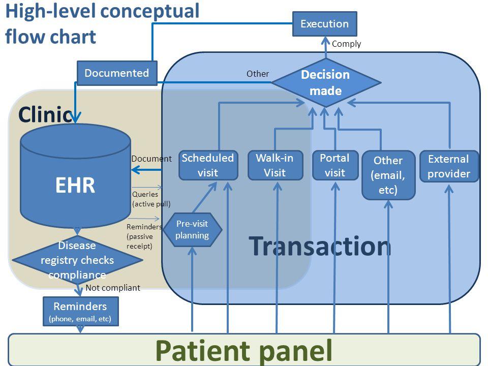 Clinic Transaction EHR High-level conceptual flow chart Patient panel Disease registry checks compliance Reminders (phone, email, etc) Not compliant Q
