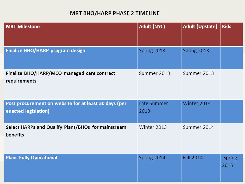 MRT MilestoneAdult (NYC)Adult (Upstate)Kids Finalize BHO/HARP program design Spring 2013 Finalize BHO/HARP/MCO managed care contract requirements Summer 2013 Post procurement on website for at least 30 days (per enacted legislation) Late Summer 2013 Winter 2014 Select HARPs and Qualify Plans/BHOs for mainstream benefits Winter 2013Summer 2014 Plans Fully OperationalSpring 2014Fall 2014 Spring 2015 MRT BHO/HARP PHASE 2 TIMELINE