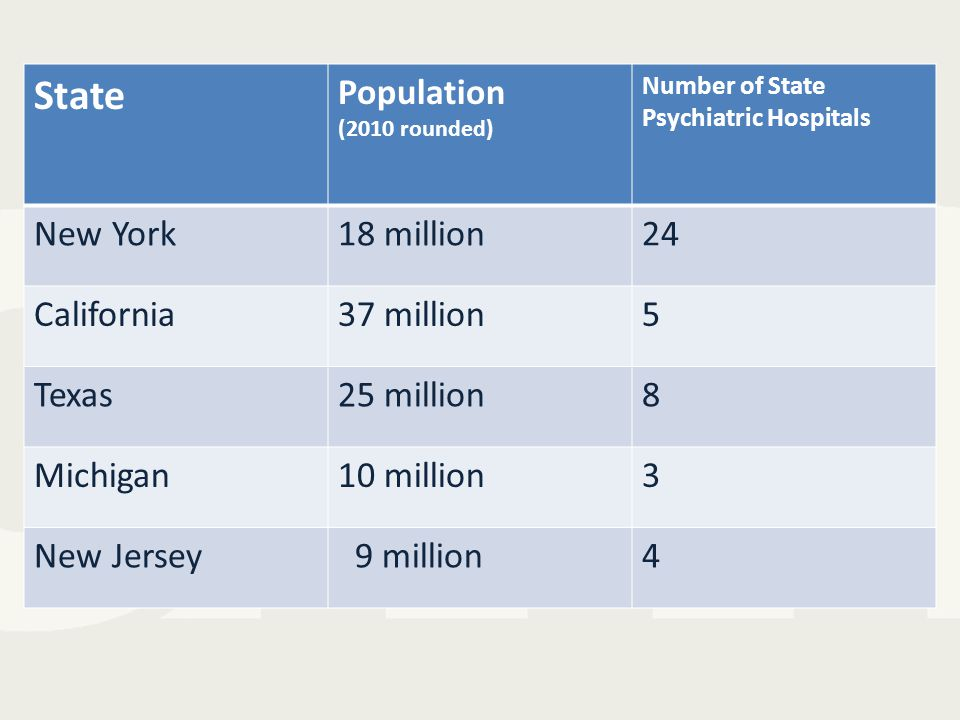 State Population (2010 rounded) Number of State Psychiatric Hospitals New York18 million24 California37 million5 Texas25 million8 Michigan10 million3 New Jersey 9 million4