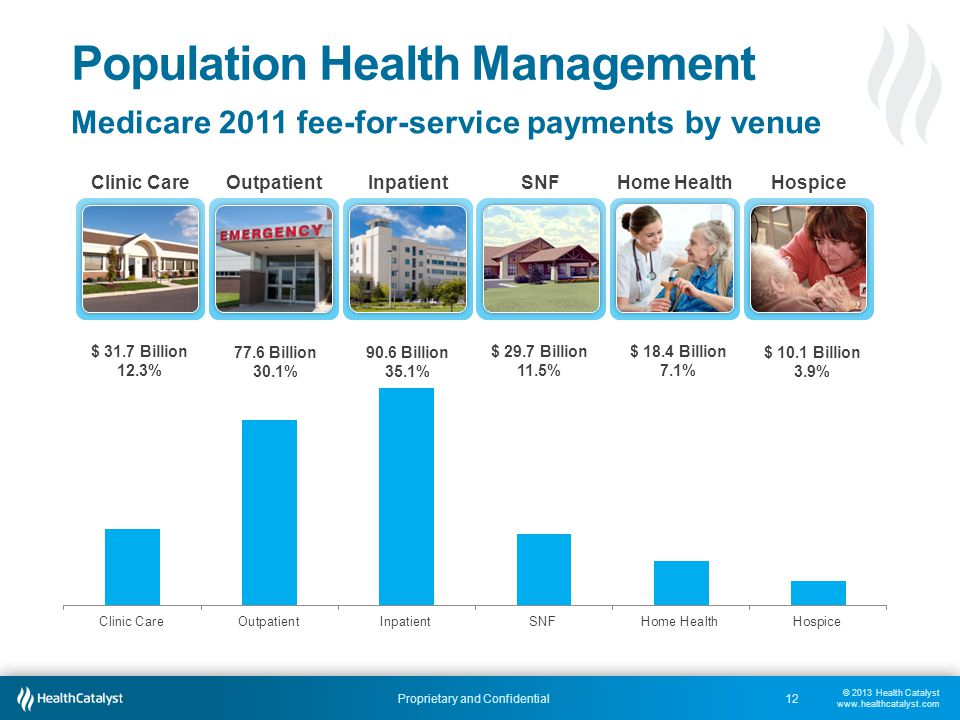 © 2013 Health Catalyst www.healthcatalyst.com Proprietary and Confidential Population Health Management 12 Medicare 2011 fee-for-service payments by v