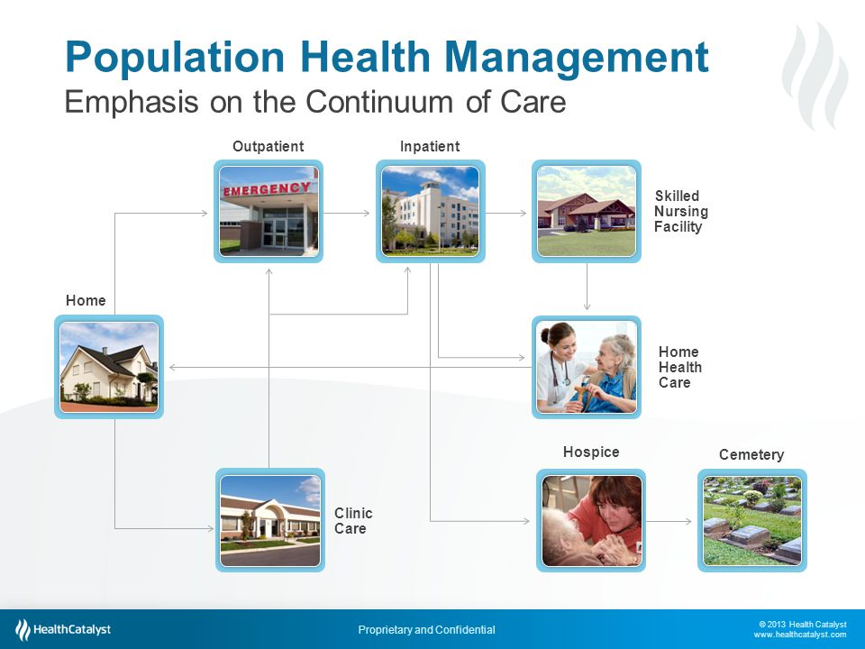 © 2013 Health Catalyst www.healthcatalyst.com Proprietary and Confidential Outpatient Population Health Management Emphasis on the Continuum of Care H