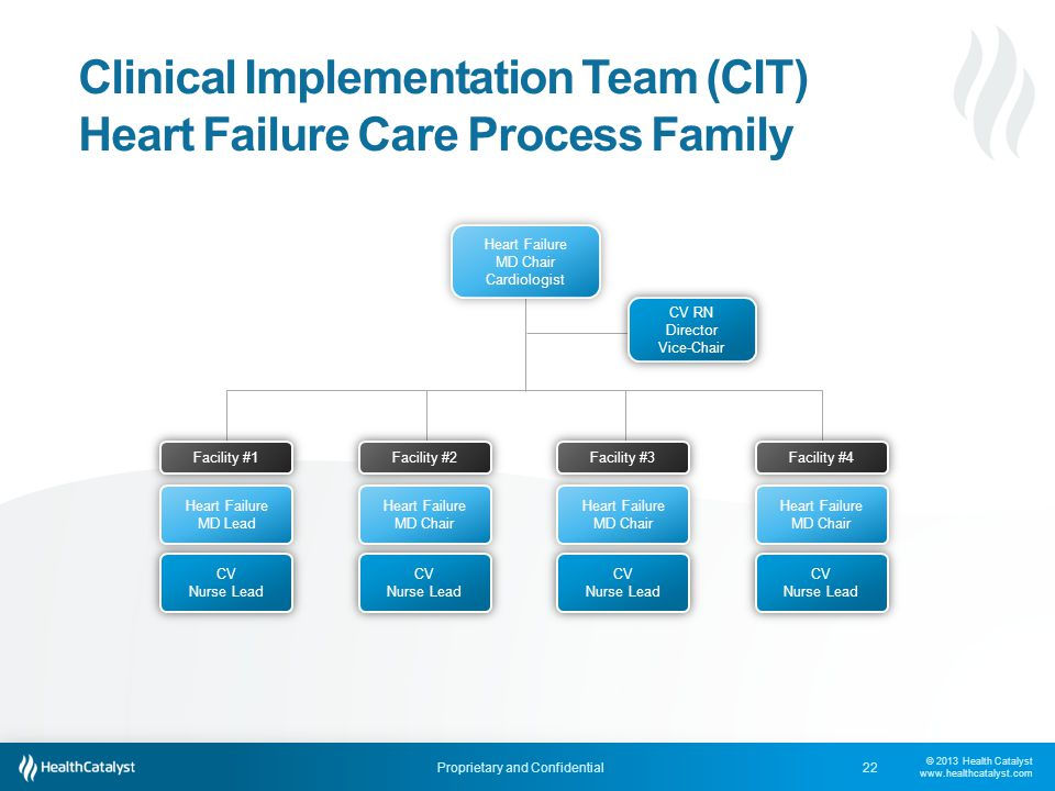 © 2013 Health Catalyst www.healthcatalyst.com Proprietary and Confidential Clinical Implementation Team (CIT) Heart Failure Care Process Family 22 CV