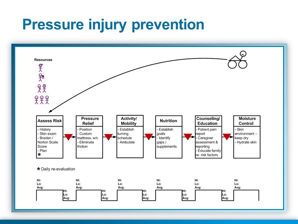 © 2013 Health Catalyst www.healthcatalyst.com Proprietary and Confidential 31 Pressure injury prevention