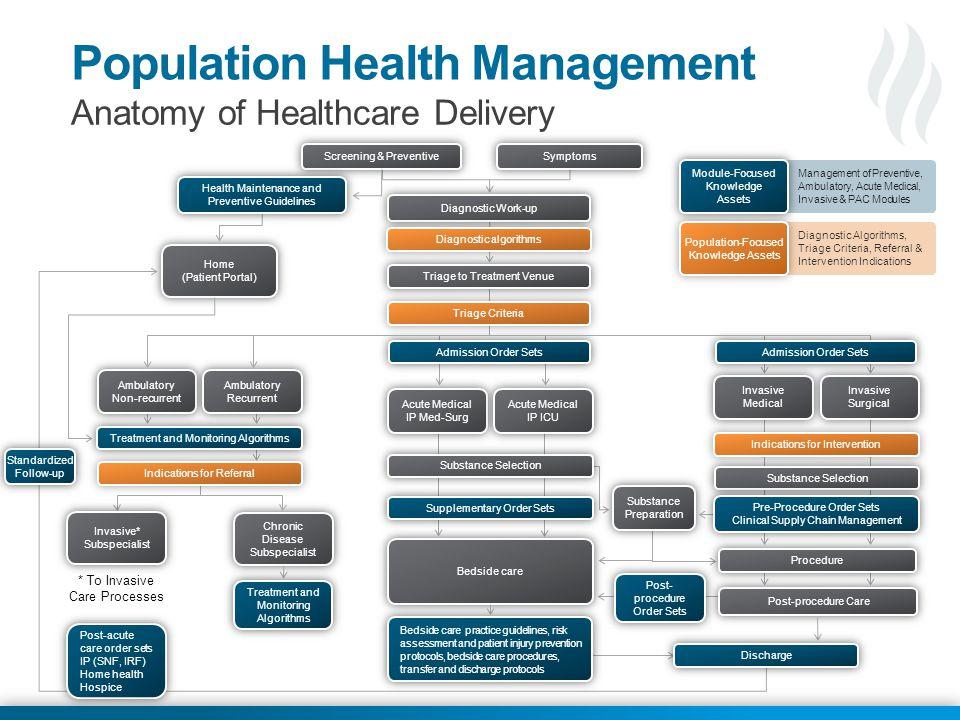 © 2013 Health Catalyst www.healthcatalyst.com Proprietary and Confidential Implementation flow diagram