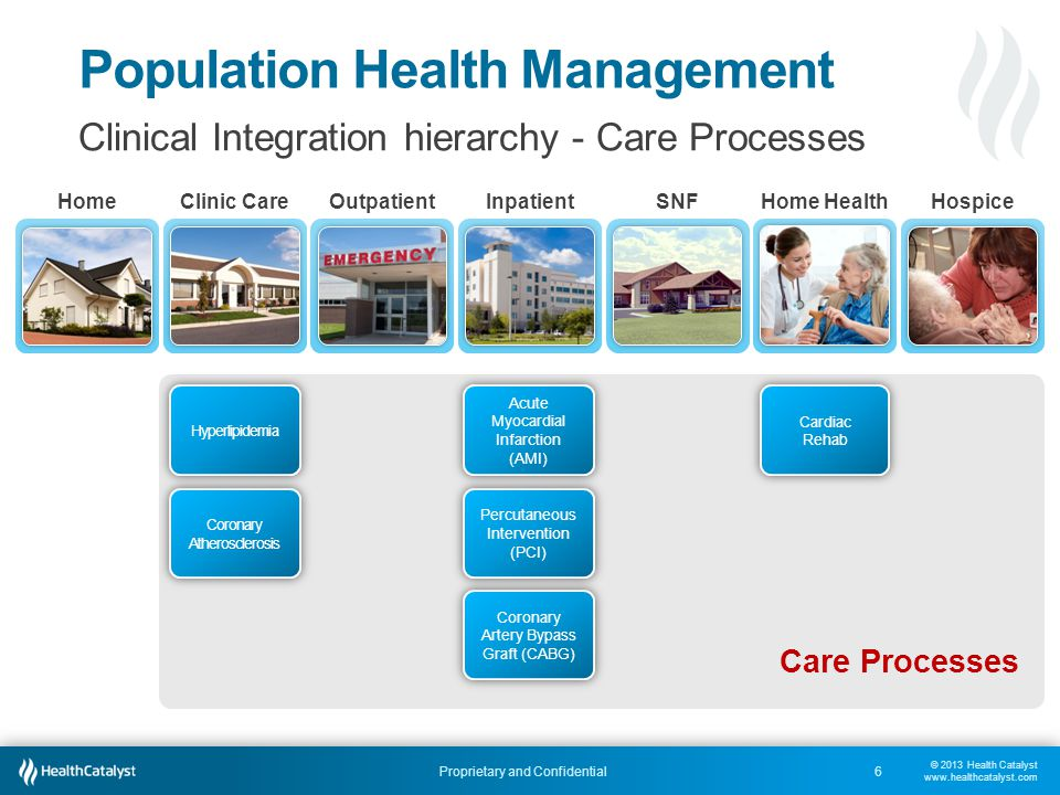 © 2013 Health Catalyst www.healthcatalyst.com Proprietary and Confidential Population Health Management 6 Clinical Integration hierarchy - Care Proces