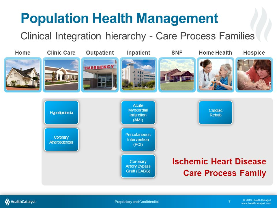 © 2013 Health Catalyst www.healthcatalyst.com Proprietary and Confidential Population Health Management Clinical Integration hierarchy - Clinical Programs Vascular Disorders Care Process Family Heart Rhythm Disorders Care Process Family Heart Failure Care Process Family Ischemic Heart Disease Care Process Family Cardiovascular Clinical Program HomeOutpatientClinic CareInpatientSNFHome HealthHospice