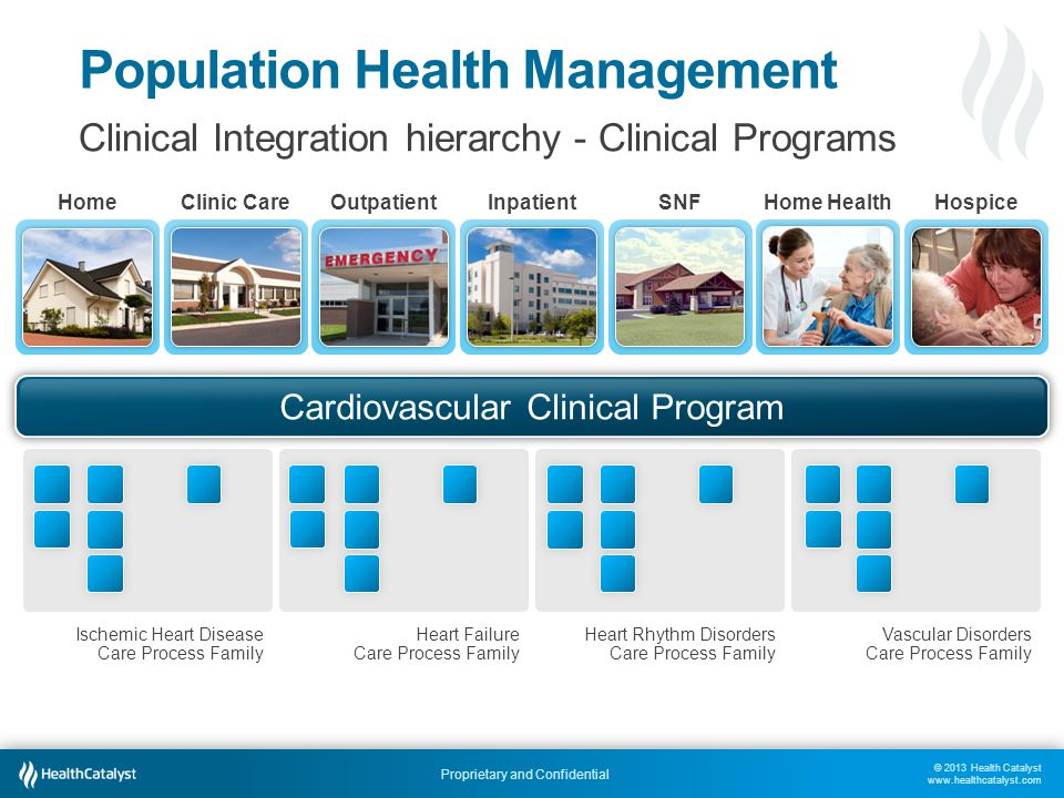 © 2013 Health Catalyst www.healthcatalyst.com Proprietary and Confidential Population Health Management Clinical Integration hierarchy - Clinical Prog