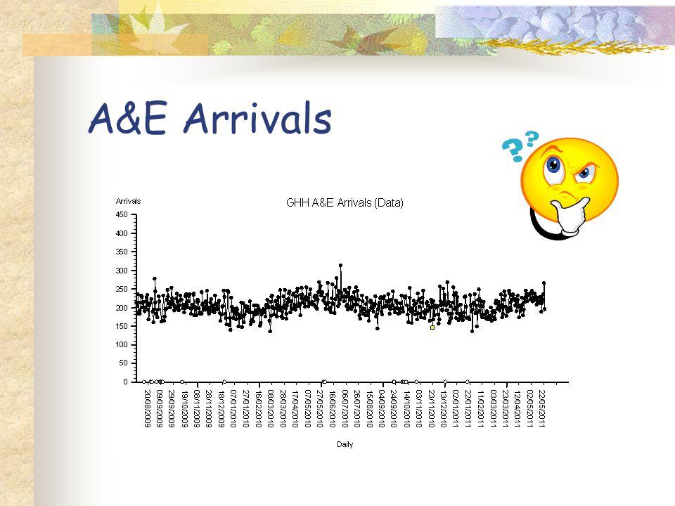 A&E Arrivals
