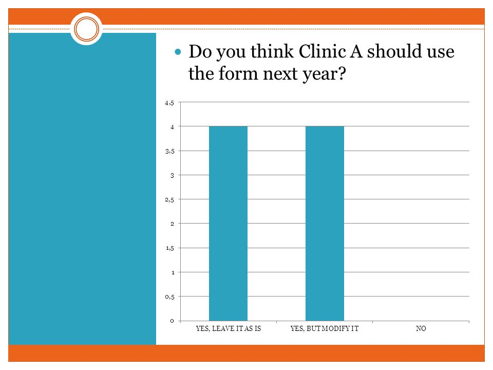 Do you think Clinic A should use the form next year?