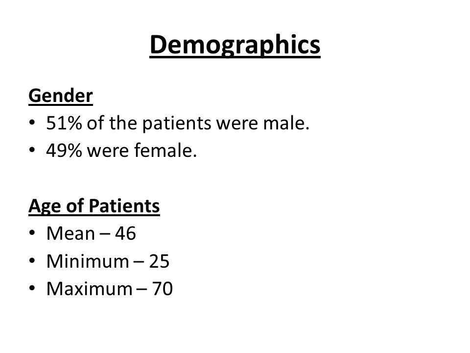 Demographics Gender 51% of the patients were male. 49% were female. Age of Patients Mean – 46 Minimum – 25 Maximum – 70