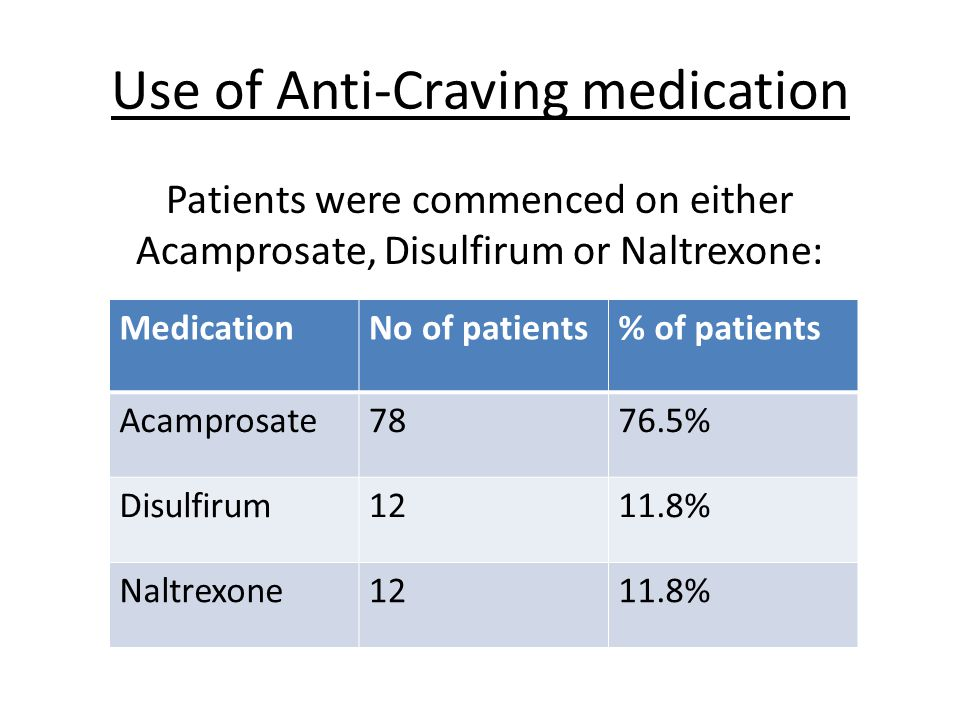 Use of Anti-Craving medication Patients were commenced on either Acamprosate, Disulfirum or Naltrexone: MedicationNo of patients% of patients Acampros