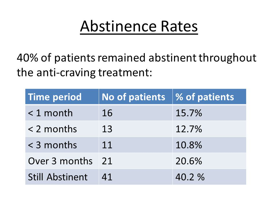 Abstinence Rates 40% of patients remained abstinent throughout the anti-craving treatment: Time periodNo of patients% of patients < 1 month1615.7% < 2