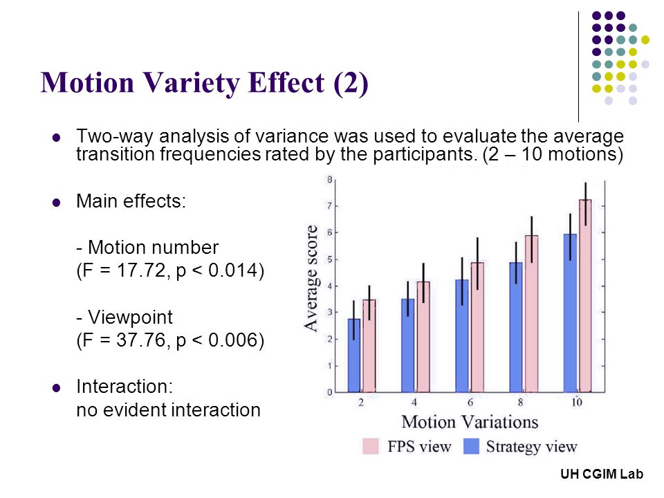 Motion Variety Effect (2) UH CGIM Lab Two-way analysis of variance was used to evaluate the average transition frequencies rated by the participants.