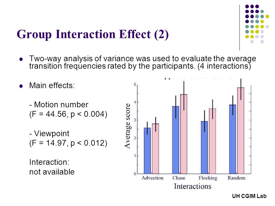 Group Interaction Effect (2) UH CGIM Lab Two-way analysis of variance was used to evaluate the average transition frequencies rated by the participants.