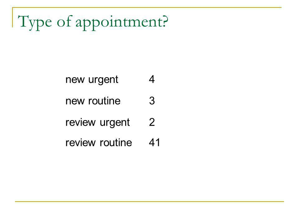 Type of appointment new urgent4 new routine3 review urgent2 review routine41