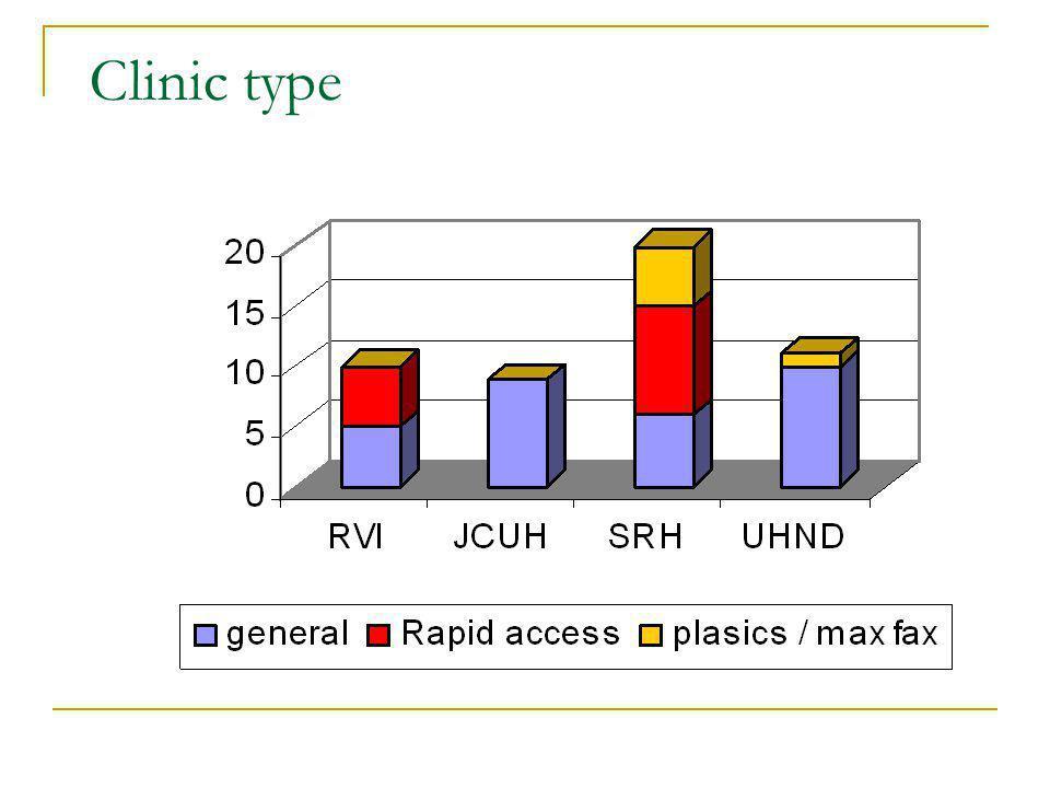 Clinic type