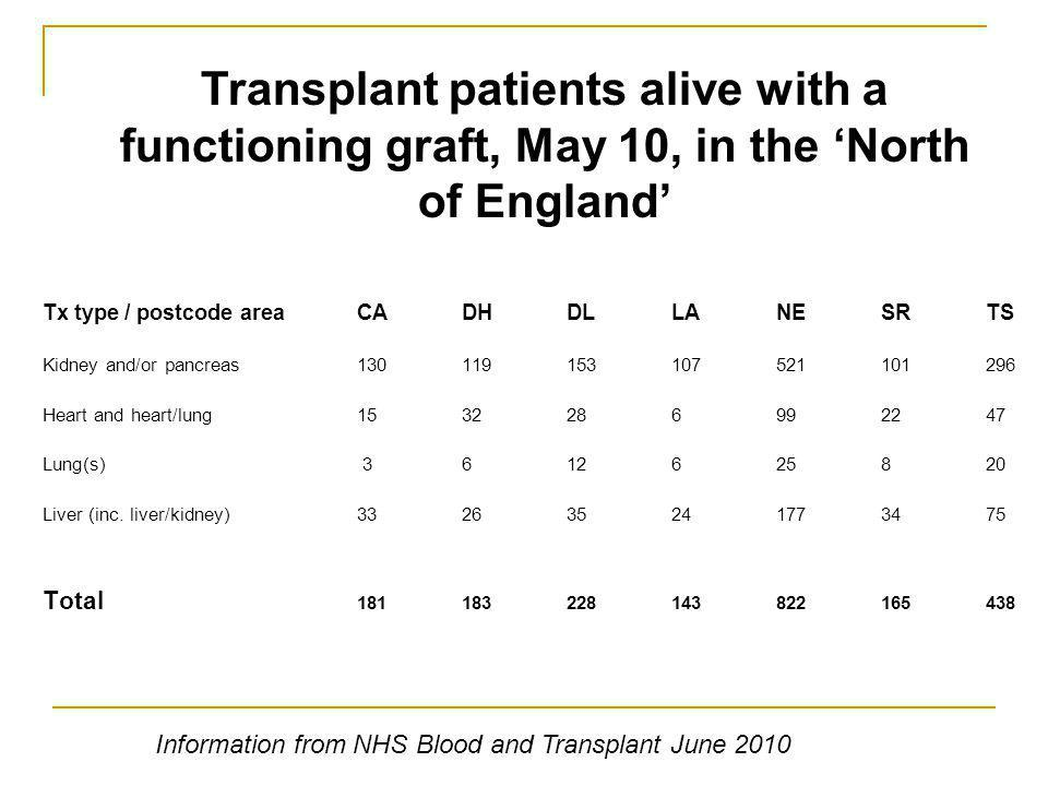 Transplant patients alive with a functioning graft, May 10, in the North of England Tx type / postcode areaCADHDLLANESRTS Kidney and/or pancreas130119153107521101296 Heart and heart/lung1532286992247 Lung(s) 3612625820 Liver (inc.