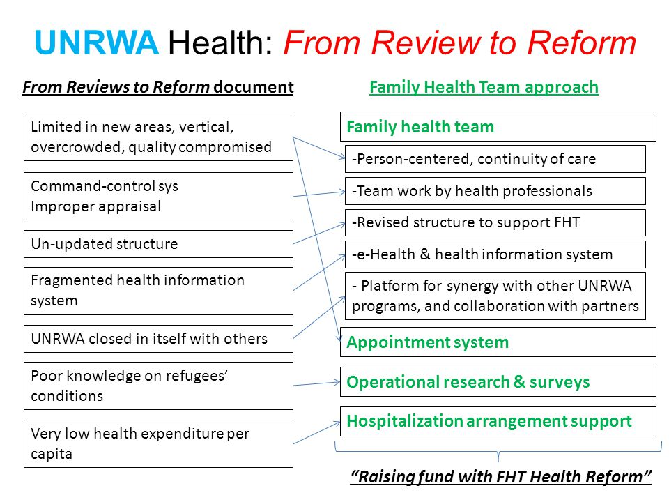 Limited in new areas, vertical, overcrowded, quality compromised Poor knowledge on refugees conditions Command-control sys Improper appraisal Un-updated structure Fragmented health information system Very low health expenditure per capita UNRWA closed in itself with others From Reviews to Reform document Family health team Family Health Team approach UNRWA Health: From Review to Reform -Person-centered, continuity of care -Team work by health professionals -Revised structure to support FHT -e-Health & health information system - Platform for synergy with other UNRWA programs, and collaboration with partners Appointment system Operational research & surveys Hospitalization arrangement support Raising fund with FHT Health Reform