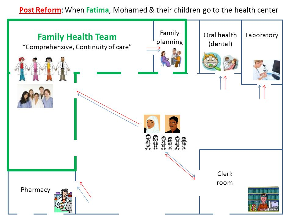 UNRWA Health Reform: Vision Family Health Team approach – Primary health care delivery through health team to address health needs of families holistically.
