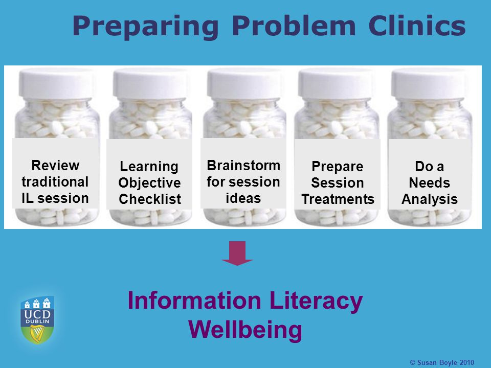 Preparing Problem Clinics Review traditional IL session Learning Objective Checklist Brainstorm for session ideas Prepare Session Treatments Do a Needs Analysis Information Literacy Wellbeing © Susan Boyle 2010