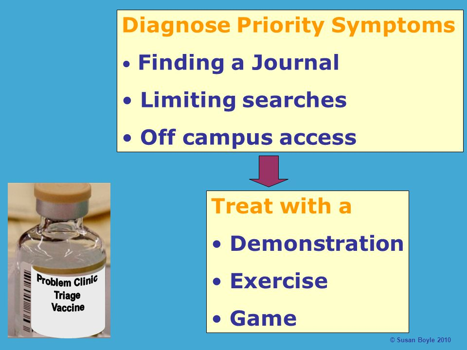 © Susan Boyle 2010 Diagnose Priority Symptoms Finding a Journal Limiting searches Off campus access Treat with a Demonstration Exercise Game