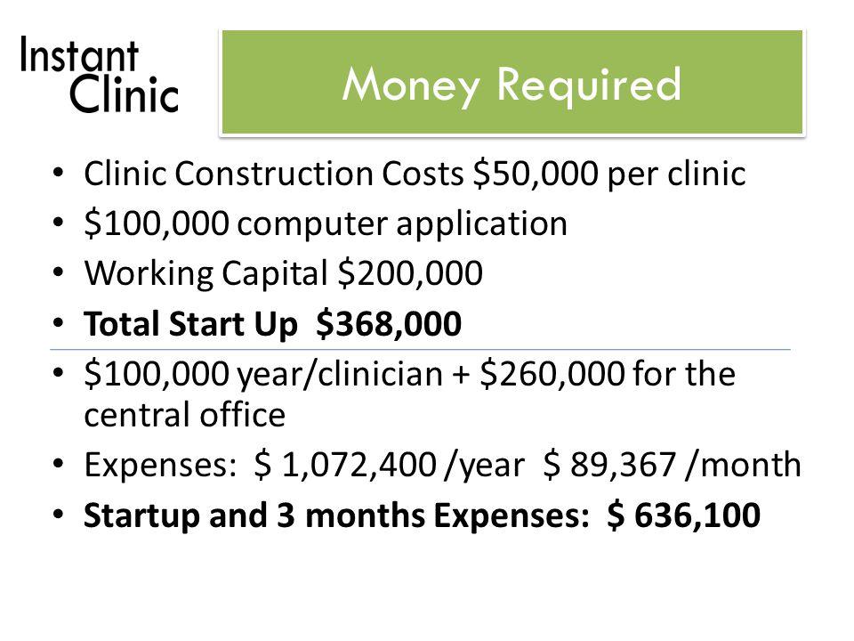 Income $65/visit Visits per day per clinic (revenue): – 32: $2,080/day; $79,950/month; $959,400/year – 20: $1,300/day; $50,700/month; $608,400/year – 10: $650/day; $27,300/month; $327,600/year Profit for 4 clinics (50% profit margin) – 32: $2,017,600 – 20: $1,133,600 – 10: $230,400