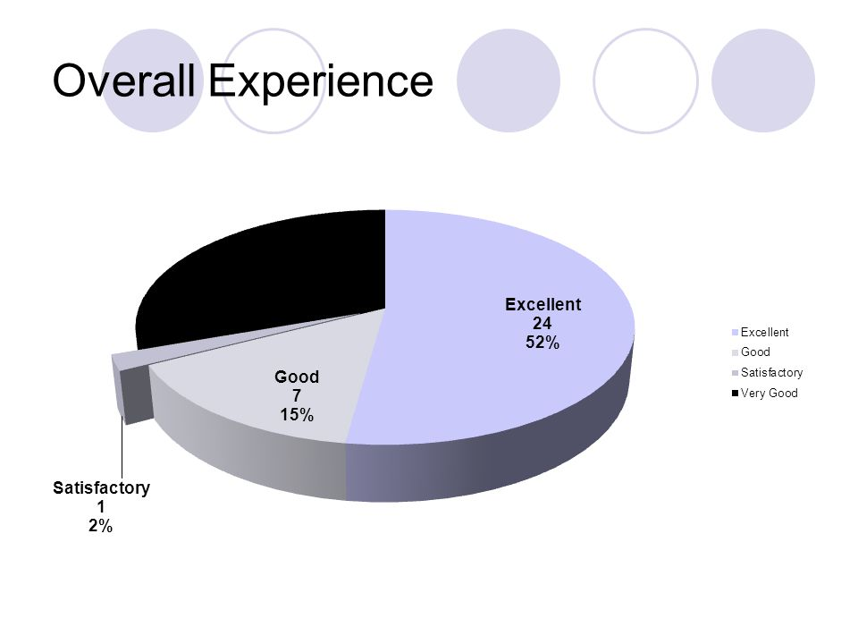 Overall Experience By Clinic