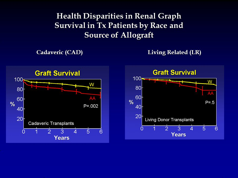 Living Related (LR) Cadaveric (CAD) Health Disparities in Renal Graph Survival in Tx Patients by Race and Source of Allograft