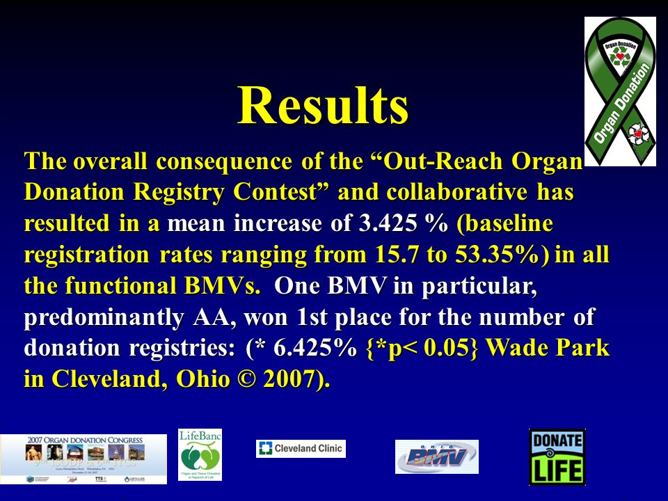 Results The overall consequence of the Out-Reach Organ Donation Registry Contest and collaborative has resulted in a mean increase of 3.425 % (baseline registration rates ranging from 15.7 to 53.35%) in all the functional BMVs.