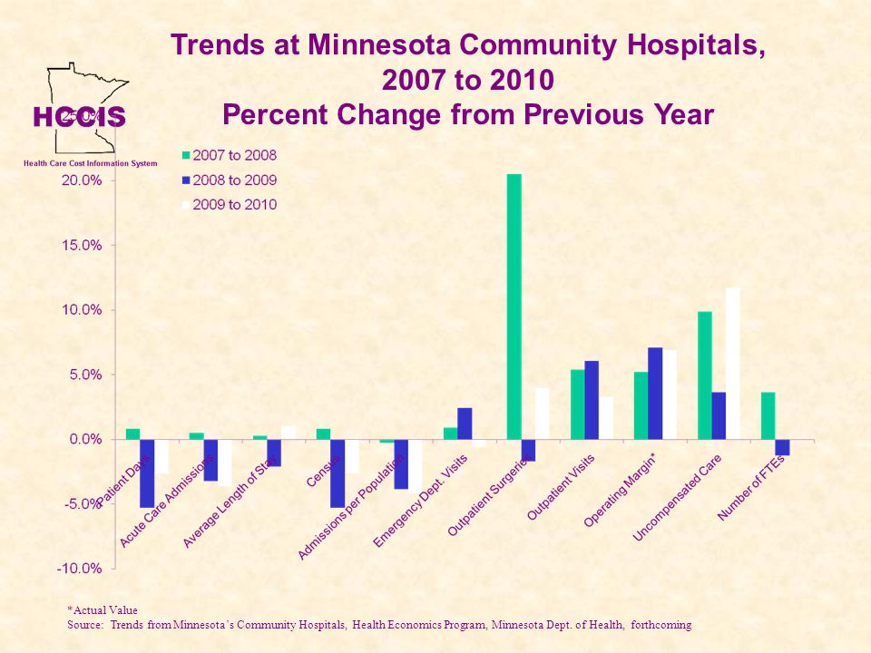 Trends at Minnesota Community Hospitals, 2007 to 2010 Percent Change from Previous Year *Actual Value Source: Trends from Minnesotas Community Hospitals, Health Economics Program, Minnesota Dept.