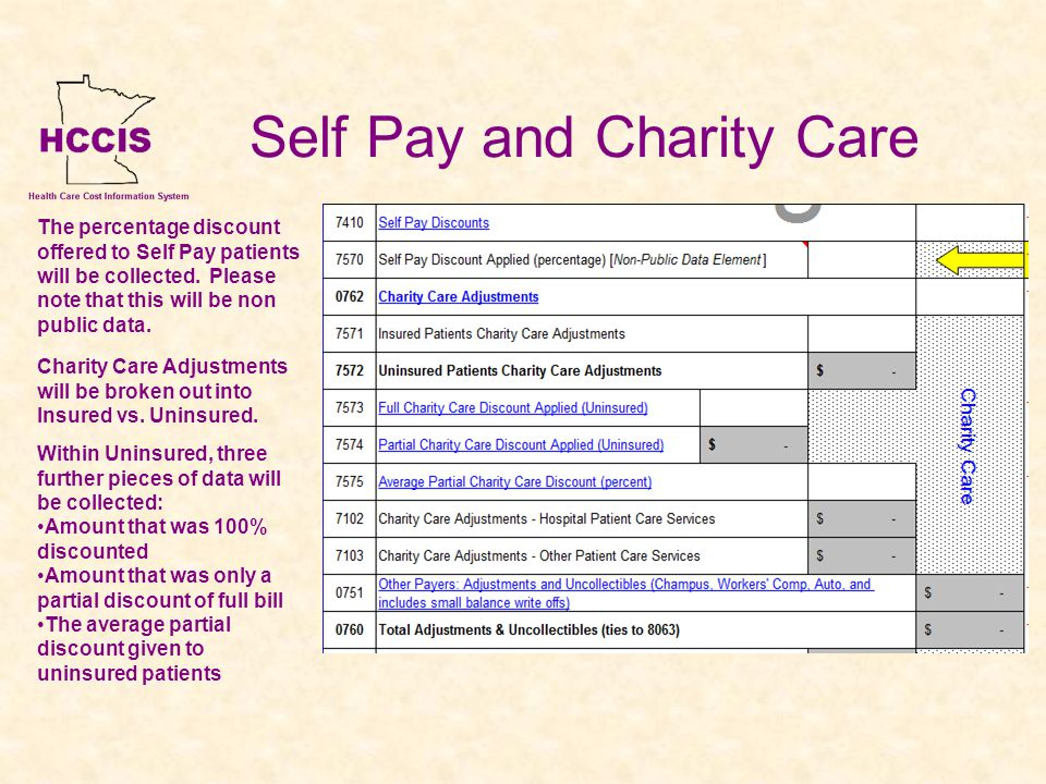 Self Pay and Charity Care The percentage discount offered to Self Pay patients will be collected.