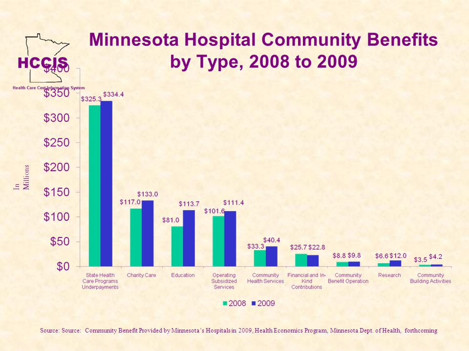 Minnesota Hospital Community Benefits by Type, 2008 to 2009 Source: Source: Community Benefit Provided by Minnesotas Hospitals in 2009, Health Economics Program, Minnesota Dept.