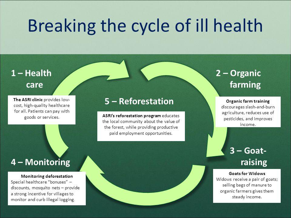 Breaking the cycle of ill health 1 – Health 2 – Organic care farming 5 – Reforestation 3 – Goat- 4 – Monitoring raising Organic farm training discoura