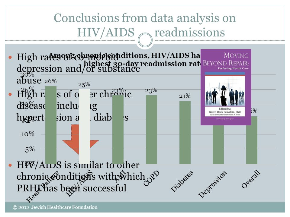 Conclusions from data analysis on HIV/AIDS readmissions High rates of co-morbid depression and/or substance abuse High rates of other chronic diseases, including hypertension and diabetes HIV/AIDS is similar to other chronic conditions with which PRHI has been successful © 2012 Jewish Healthcare Foundation