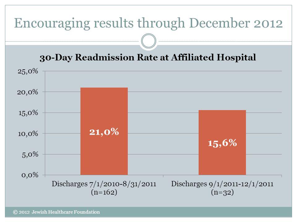 Encouraging results through December 2012 © 2012 Jewish Healthcare Foundation