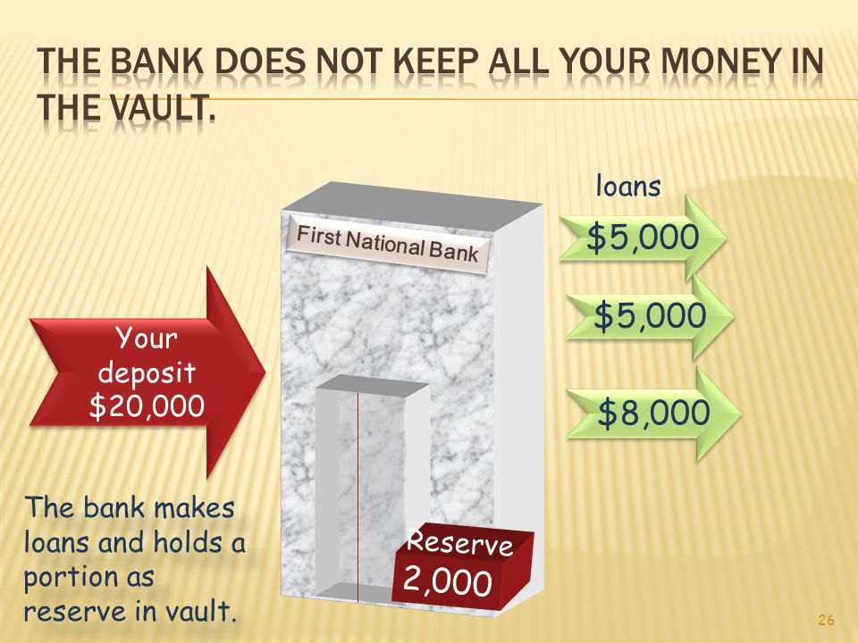 Real Money Bank A Loan $ $$ Loan = 1 gold piece Loan Bank B Deposit Bank D Deposit Loan = 1 gold piece Loan Bank C Deposit Your deposit = Money