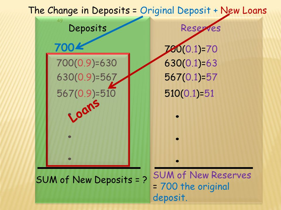 All Banks Reserves Each bank holds a portion of the new deposit as reserves and makes loans that become New deposits… Deposit= All Banks Deposits