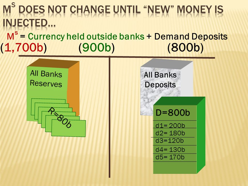 58 Deposits Bank OWNS Loans Reserves Bank OWES AssetsLiabilities Capital = Assets - Liabilities
