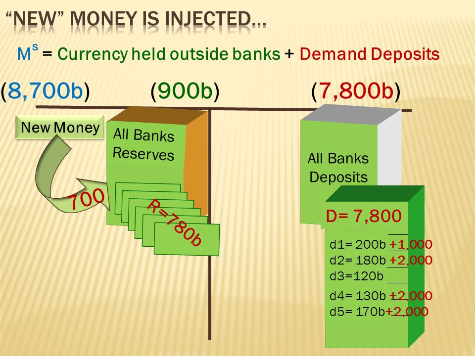 All Banks Reserves R=80b All Banks Deposits D=800b d1= 200b d2= 180b d3=120b d4= 130b d5= 170b M s = Currency held outside banks + Demand Deposits (900b)(800b)(1,700b)