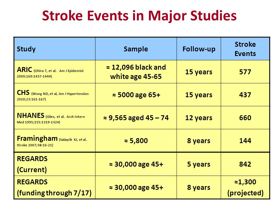 Stroke Events in Major Studies StudySampleFollow-up Stroke Events ARIC (Ohira T, et al.
