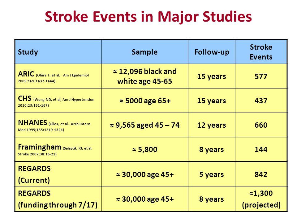 Stroke Events in Major Studies StudySampleFollow-up Stroke Events ARIC (Ohira T, et al.