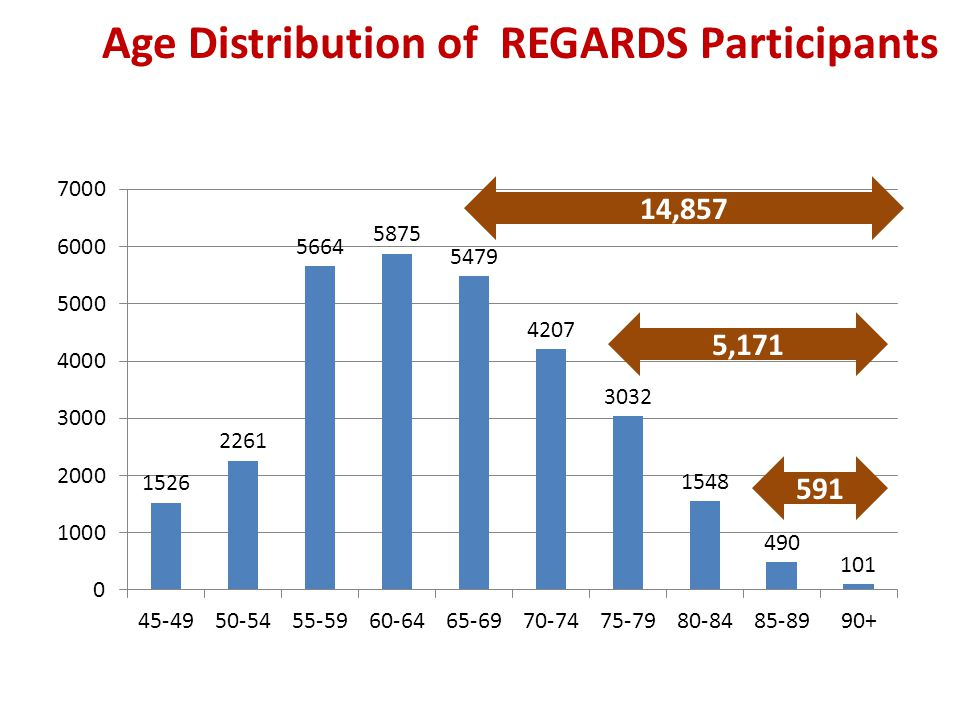 Age Distribution of REGARDS Participants 591 5,171 14,857