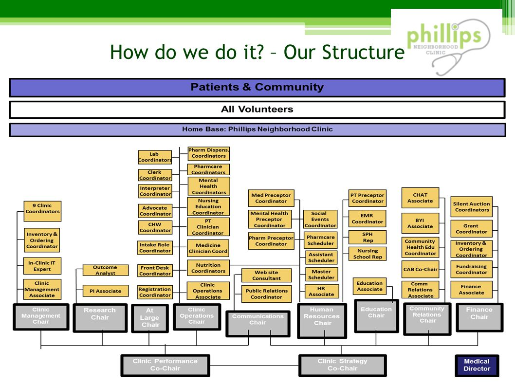 How do we do it? – Our Structure