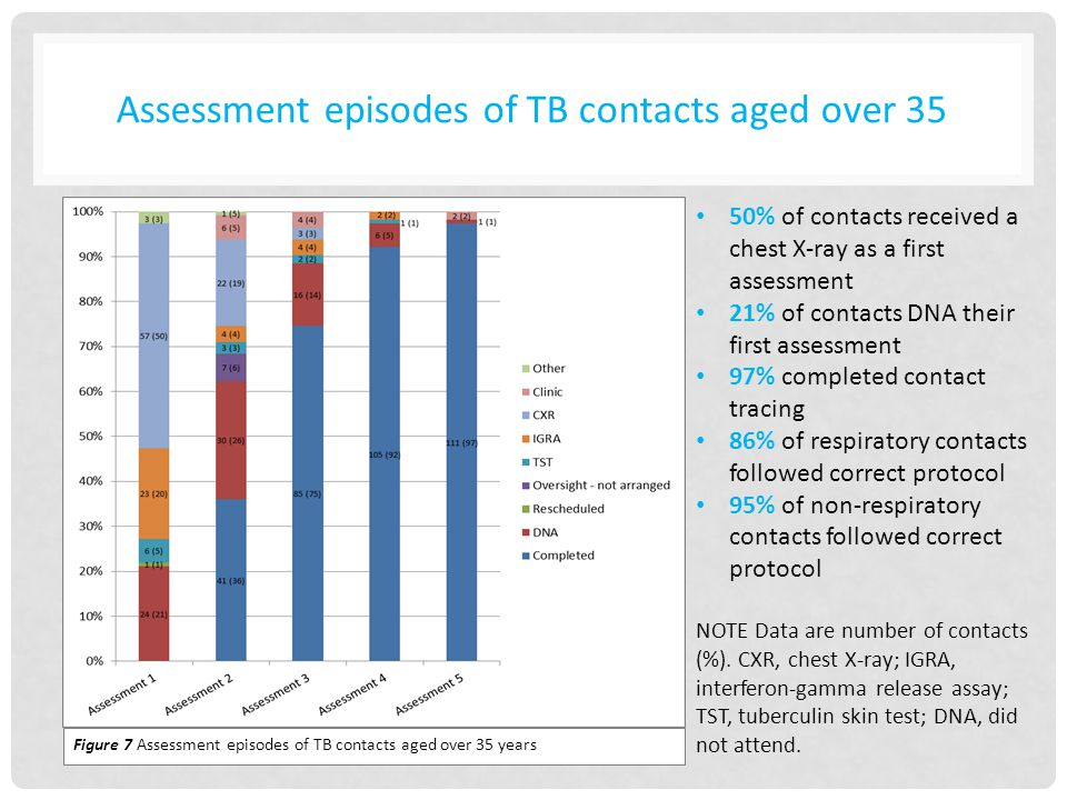 Figure 7 Assessment episodes of TB contacts aged over 35 years 50% of contacts received a chest X-ray as a first assessment 21% of contacts DNA their