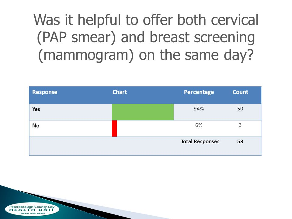 Was it helpful to offer both cervical (PAP smear) and breast screening (mammogram) on the same day.